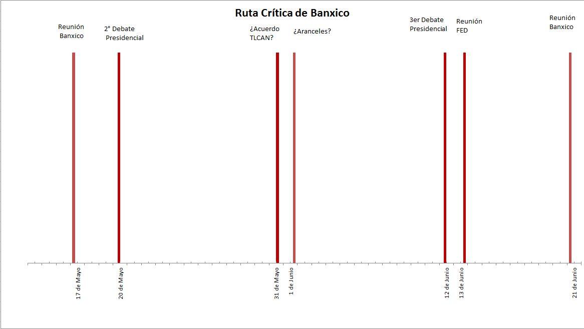 Banxico no realiza cambios en Tasa de Interés